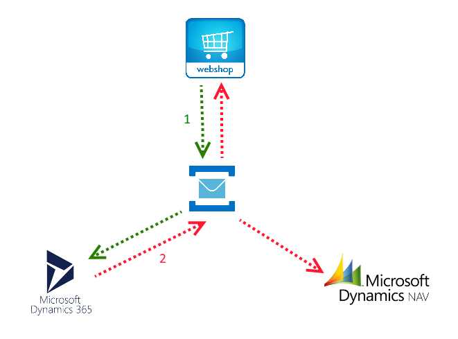 Dynamics 365 CE as Microservice using Azure Service Bus